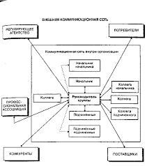 Коммуникационные сети Менеджмент Межличностная коммуникационная сеть руководителя группы в организации