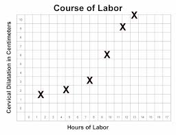 Effacement And Dilation Of The Cervix Chart Labor