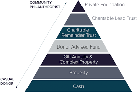 charitable trusts may also help these individuals balance securing their charitable legacy with meeting their family wealth aspirations