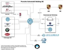 Car Company Ownership Chart Automobile Family Tree Which Brand Owns The Other Turbozens