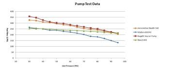 Bosch Fuel Pump Chart Rwhp Limit Of Single Bosch 044 Rx7club Com Mazda Rx7 Forum