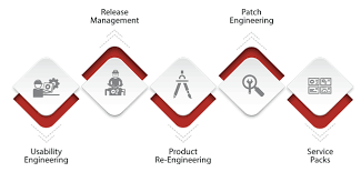 Product Engineering Services Adametric