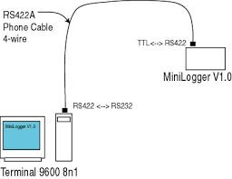 simple rs422 converter figure 1 simplified diagram of rs422 for minilogger circuit description