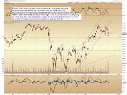 Pretzel Charts Pretzel Logics Market Charts And Analysis Spx And Indu Updates