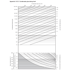 Nominal Bore Size Chart Sizing Condensate Return Lines