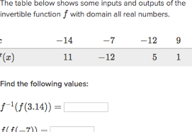 Evaluate Inverse Functions Practice Khan Academy