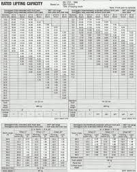 Kato 50 Ton Mobile Crane Load Chart Best Picture Of Chart