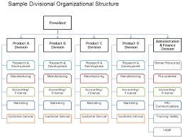 Corporate Management Structure Chart Danton Blogs Corporate Organizational Chart