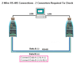 how to make a rs232 to rs485 port check serial data following is the same loop back test using usb to rs485 converters