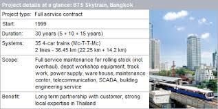 Siemens Thailand