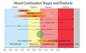 Wood Fuel For Barbecue