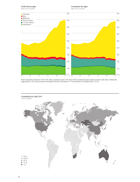 World Coal Price Chart Coal Price Chart Bp Statistical Review Of World Energy