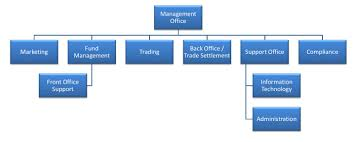 Organizational Chart Of Front Office Management Investech2718 Structure Organization Of An Investment Firm
