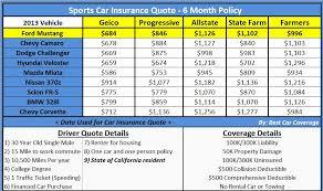 Elephant Auto Insurance Quote Inspiration Elephant Auto Insurance Quote Fascinating Elephant Auto Insurance