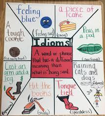 Idioms Anchor Chart