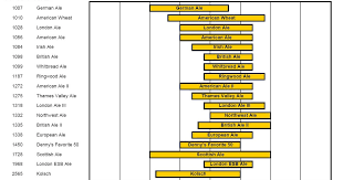 Yeast Temperature Chart Optimal Fermentation Temperature Ranges By Yeast Strain