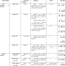 Tajweed Rules Chart Rules Of Noon Meem Sakenah Tanween And Madd Download Table