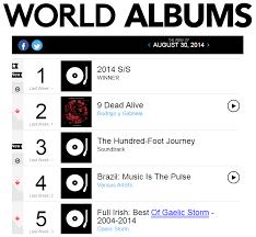 Music Charts August 2014 Winner Receipts Winners International Inner Circle