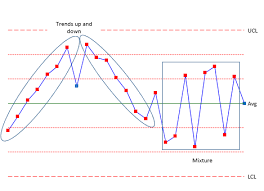 Control Chart Rules And Interpretation Bpi Consulting