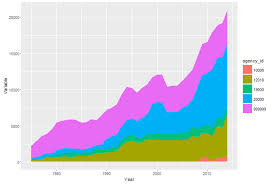 Ggplot2 Stacked Area Chart Not Filling Between Years Stack