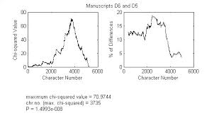 Plot Of Chi Squared Values Left And The Percentage Of