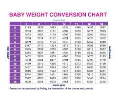 Weight Conversion Chart Kilograms To Stones And Pounds Interpretive Kg Lbs Stone Conversion Chart 2019