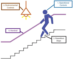 Stair Step Conversion Chart Stairs And Steps Health And Safety Authority