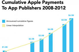 Apple Index Chart Iosappstats Com App Annie Index Report How To Read The Chart