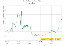 Ferro Tungsten Price Chart Historical Cobalt Tungsten Price Ratio Chart