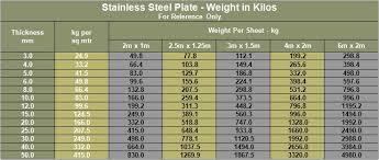Plate Weight Chart Super Duplex Plate Sheet 6 Moly Plate Sheet Copper Nickel