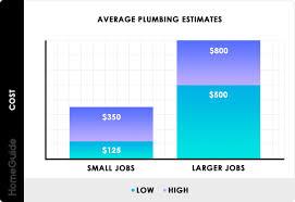 Steam Leak Cost Chart 2019 Plumbing Cost Estimates Average Leaks Pipe Repairs