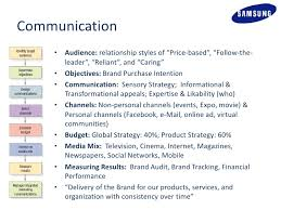 brand management objectives samsung brand management case