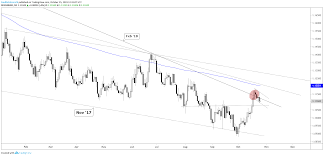 Euro And Gold May Rally Us Dollar Fall Charts For Next Week