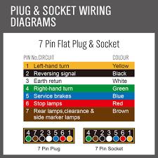 trailer wiring diagram 7 pin flat trailer image wiring diagram seven pin flat plug wiring trailer wiring diagram on trailer wiring diagram 7 pin