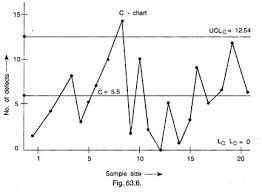 C Chart Example Control Charts For Variables And Attributes Quality Control