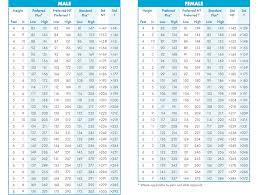 Transamerica Life Insurance Height Weight Chart Best