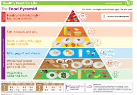 Diet Chart For 13 Year Old Boy 64 Extraordinary Balanced Diet Chart For 12 Year Child
