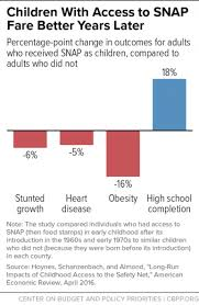Snap Provides Needed Food Assistance To Millions Of People