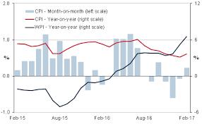 India Price Pressures Rise In February 2017