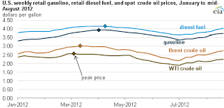 Crude Oil Prices Peaked Early In 2012 Today In Energy