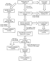 Flow Chart Of The Combined Soil Extraction Scheme Pah