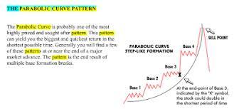 Stockmarkettechnicals Parabolic Curve Pattern