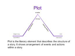 Plot Structure Plot Plot Is The Literary Element That Describes The