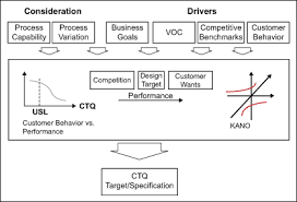 Ctq Chart Defining Ctq Outputs A Key Step In The Design Process