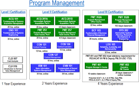 How The U S Defense Department Trains Its Top Project Managers