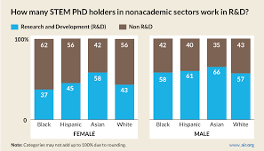 What Are Stem Careers Women Blacks Most Likely To Leave Stem Careers New