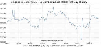 Usd To Sgd Chart Cambodian Riel Khr And Singapore Dollar Sgd Currency