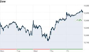 Stocks Gain More Than 1 For Week Feb 17 2012