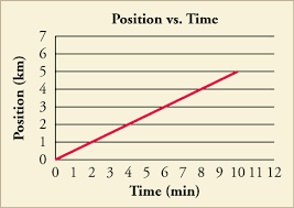 Charts Related To Physics Position Vs Time Graphs High School Physics Draft