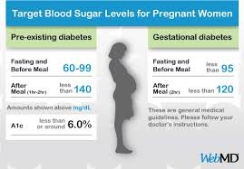 Normal Blood Glucose Levels Chart Uk Pin On Baby Bennett